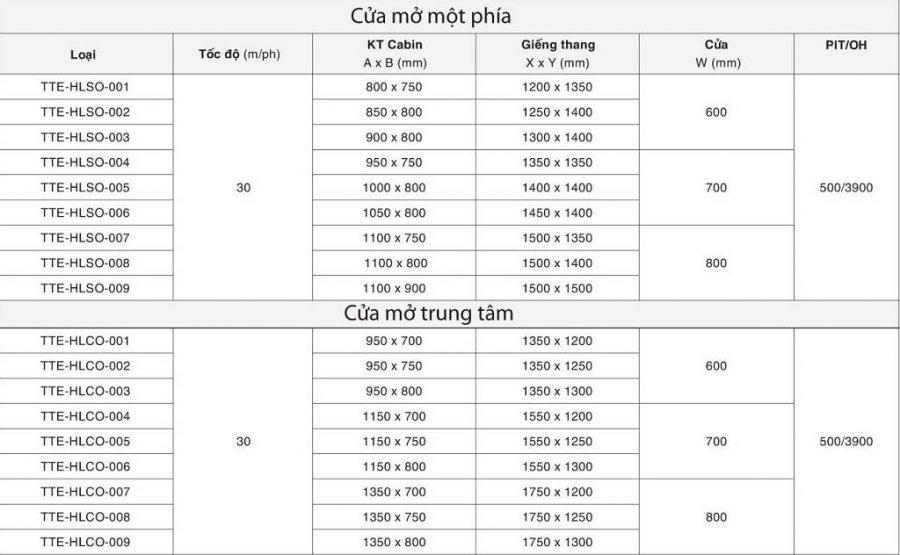 Thông số kỹ thuật thang máy gia đình