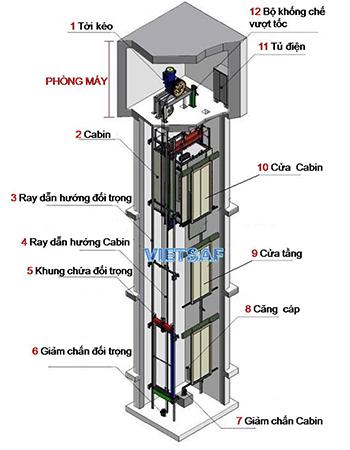 Cấu tạo hố thang máy
