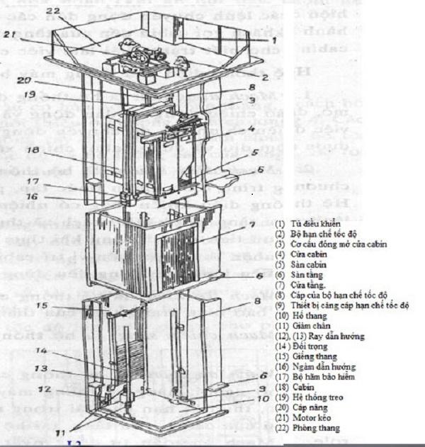Cấu tạo chung của thang máy mà bạn nên biết